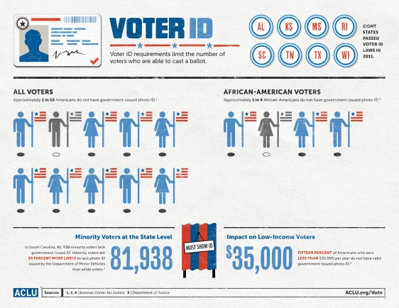 ACLU-Infographic-Voter-ID